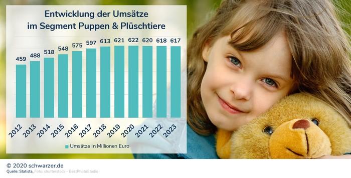 Infografik: Puppen & Co. haben es schwer, gegen Smartphone, Tablet und Spielekonsole anzukämpfen. Die Umsätze in Deutschland stagnieren, werden sogar leicht rückläufig erwartet.