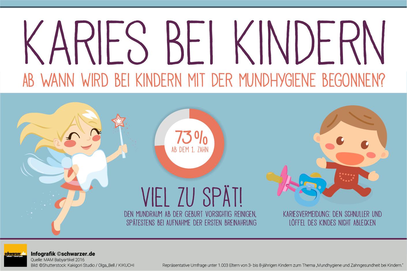 """Infografik: """"Karies bei Kindern"""" Ab wann wird bei Kindern mit der Mundhygiene begonnen. Was kann man tun, um Karies vorzubeugen?"""