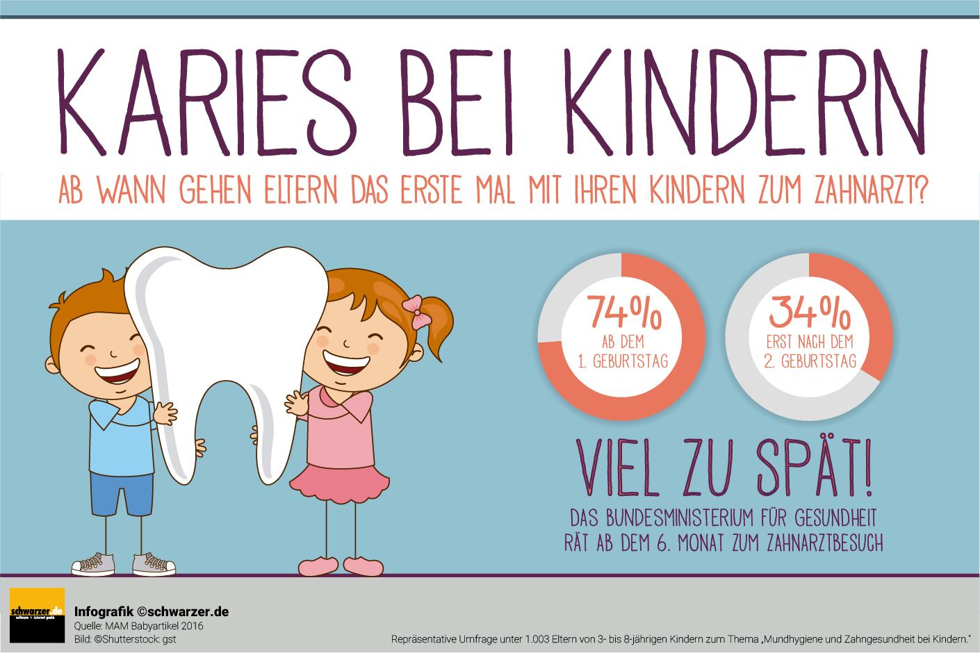 """Infografik: """"Karies bei Kindern"""" Ab wann gehen Eltern das erste Mal mit Ihren Kindern zum Zahnarzt?"""