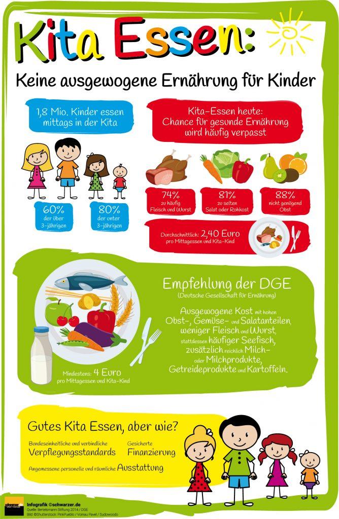 Infografik: Bereits im Kindergarten geht es los: Unsere Grafik zeigt Spannendes rund um das Thema Kita Essen. Wie steht es um ausgewogene Nahrung von Kindern in den deutschen Kitas. Was hat es mit den DGE Standards auf sich und warum sind diese wichtig, um Gemüse für Kinder auf dem Speiseplan der Kita durchzusetzen.