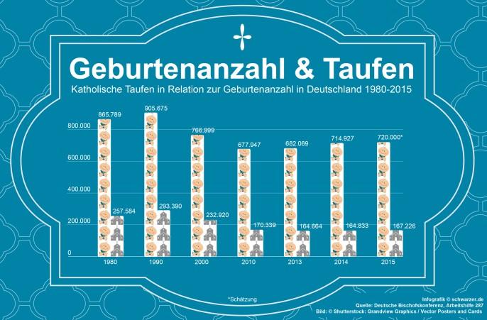 Infografik: Die Infografik zeigt die Geburtenanzahl in Relation zu den katholischen Taufen in Deutschland von 1980-2015. (#3)