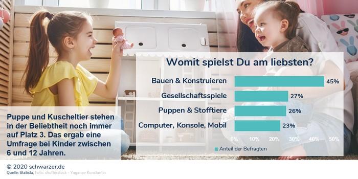 Infografik: Trotz aller technischen Entwicklung haben Puppen in den Herzen der Kinder einen festen Anker.